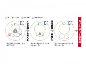 三つの輪+一つの輪(時間など)